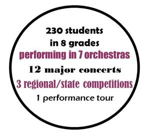Orchestra Stats
